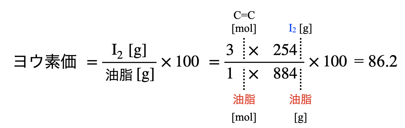 iodine value