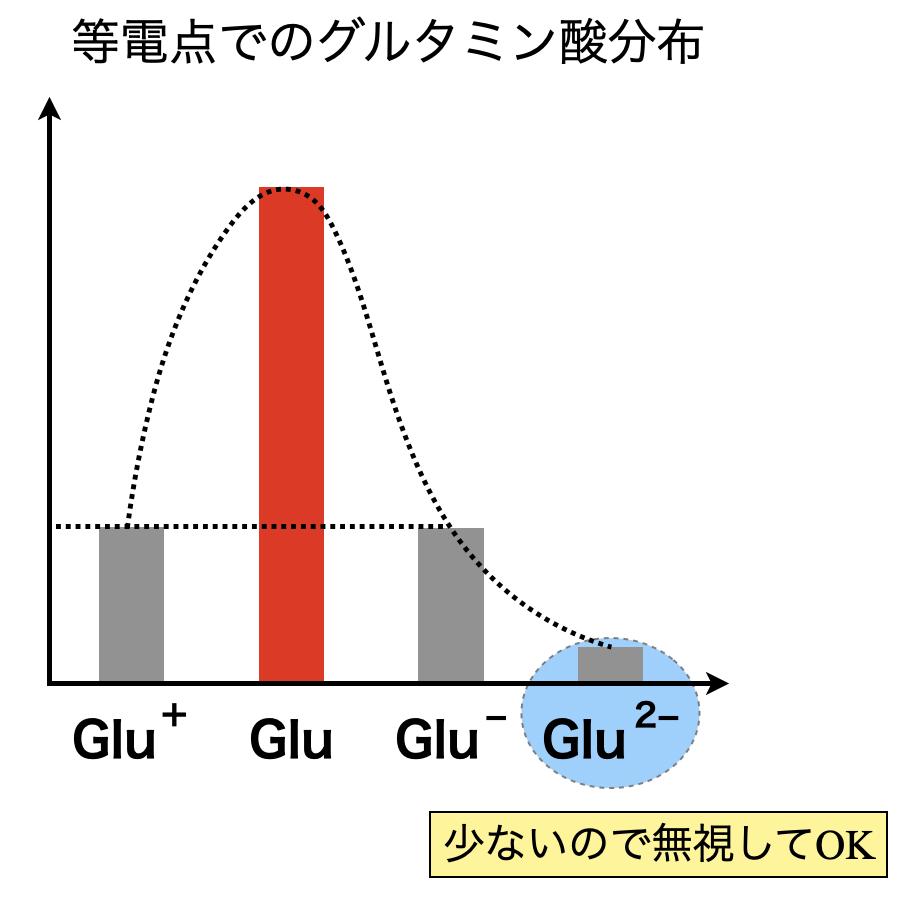 glutamic acid distribution