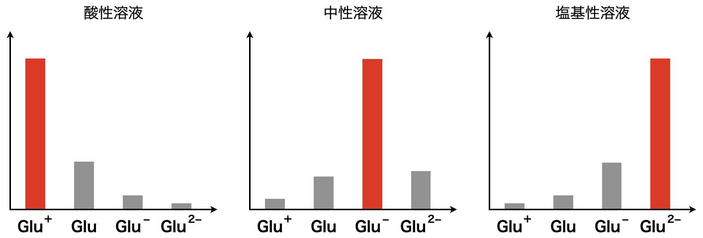 ionization of acidic amino acids