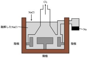 sodium molten salt electrolysis