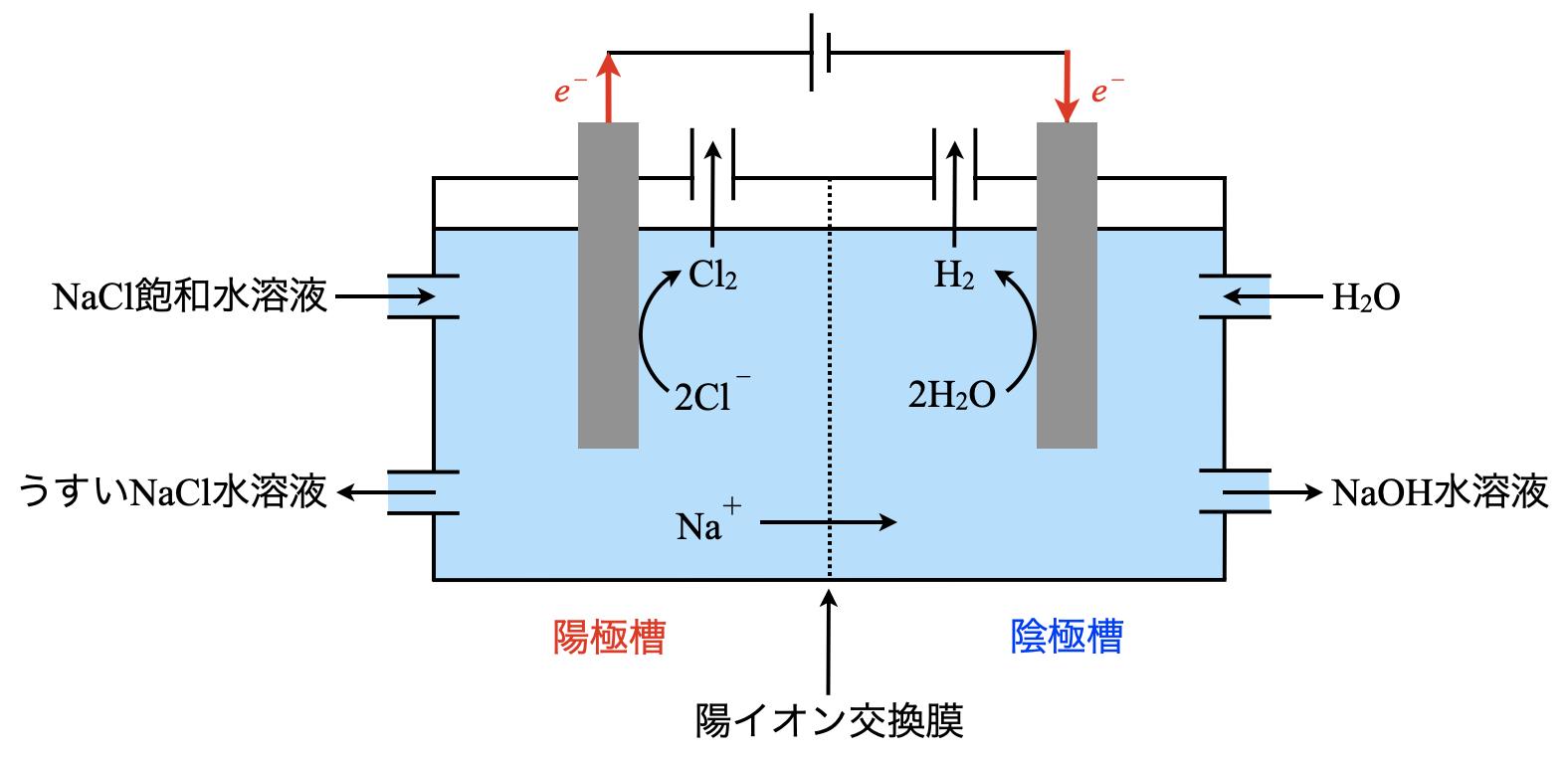electrolysis of sodium chloride