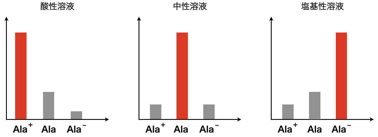 ionization of neutral amino acids