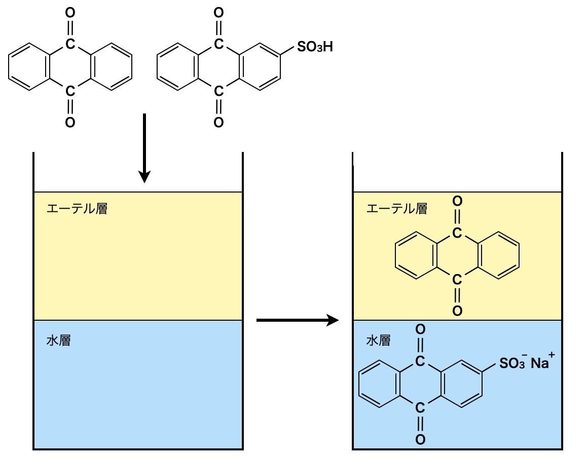 separation of aromatics