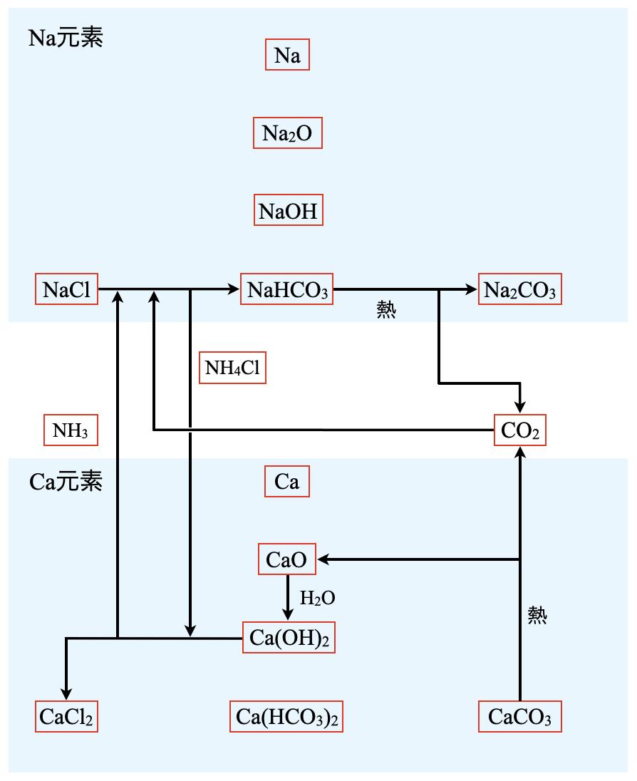ammonia soda method