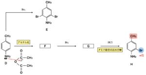 acetylation