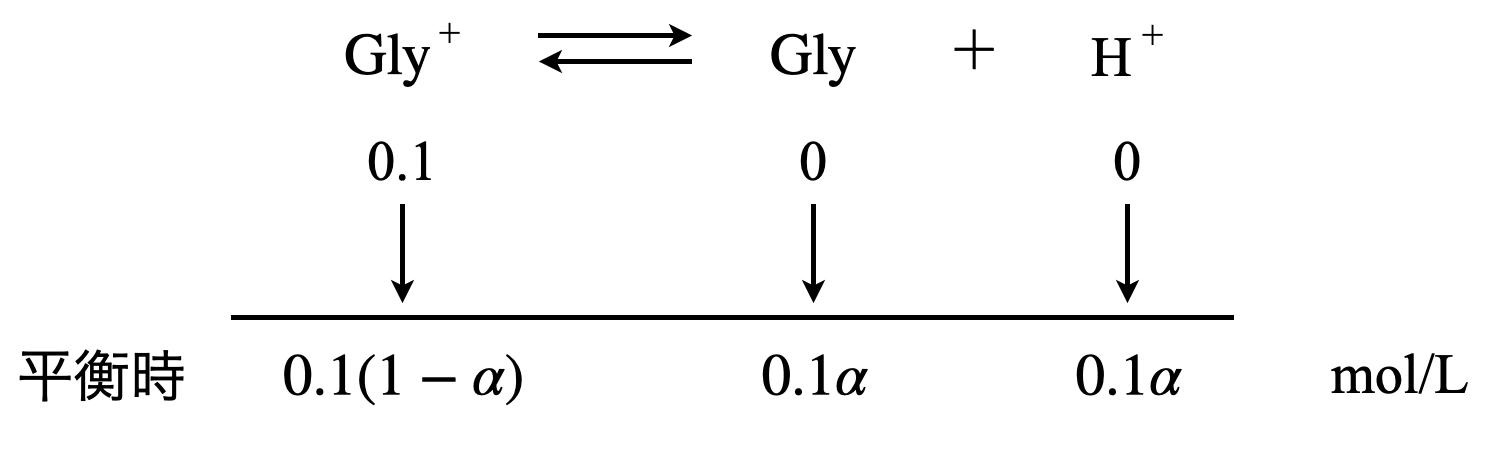 ionization degree